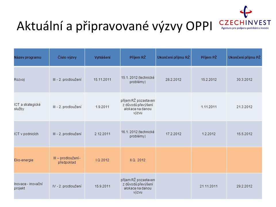 Aktuální a připravované výzvy OPPI Název programuČíslo výzvyVyhlášeníPříjem RŽUkončení příjmu RŽPříjem PŽUkončení příjmu PŽ RozvojIII - 2. prodloužení