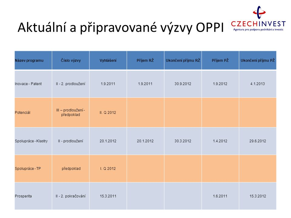 Aktuální a připravované výzvy OPPI Název programuČíslo výzvyVyhlášeníPříjem RŽUkončení příjmu RŽPříjem PŽUkončení příjmu PŽ Inovace - PatentII - 2. pr