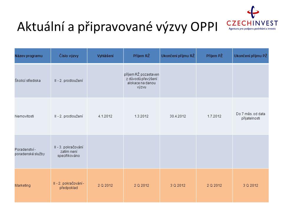 Aktuální a připravované výzvy OPPI Název programuČíslo výzvyVyhlášeníPříjem RŽUkončení příjmu RŽPříjem PŽUkončení příjmu PŽ Školicí střediskaII - 2. p