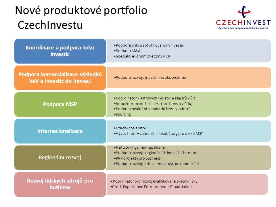 Nové produktové portfolio CzechInvestu Podpora přílivu sofistikovaných investic Podpora M&A Speciální ekonomické zóny v ČR Koordinace a podpora toku i