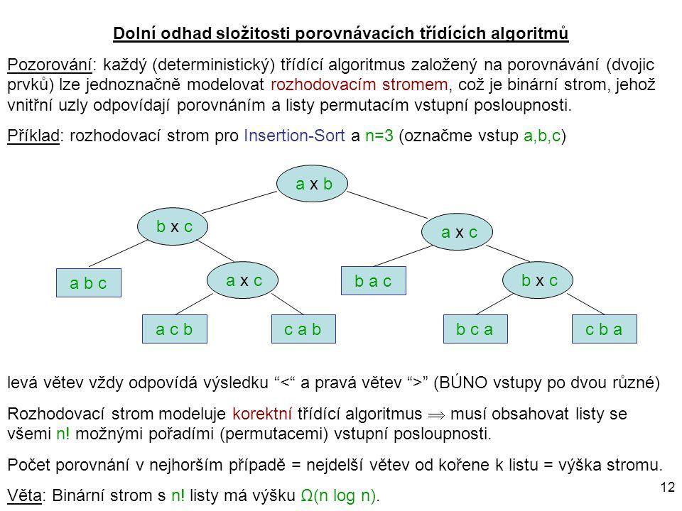 12 Dolní odhad složitosti porovnávacích třídících algoritmů Pozorování: každý (deterministický) třídící algoritmus založený na porovnávání (dvojic prv