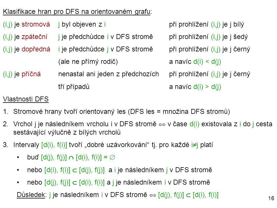 16 Klasifikace hran pro DFS na orientovaném grafu: (i,j) je stromováj byl objeven z ipři prohlížení (i,j) je j bílý (i,j) je zpátečníj je předchůdce i