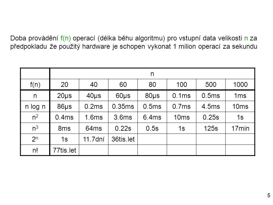 5 Doba provádění f(n) operací (délka běhu algoritmu) pro vstupní data velikosti n za předpokladu že použitý hardware je schopen vykonat 1 milion opera