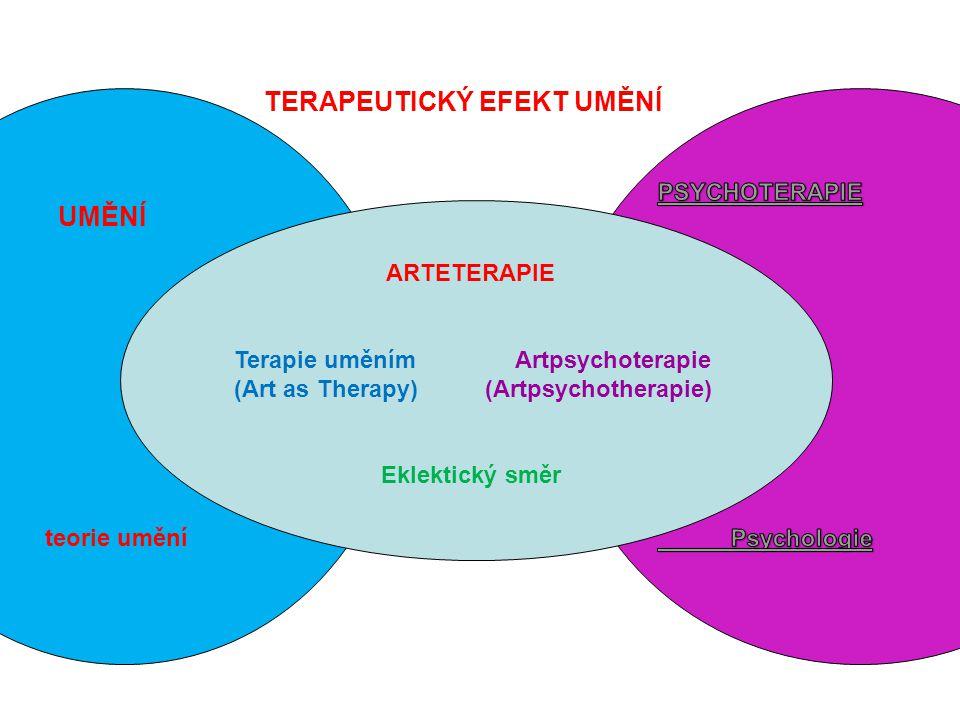 teorie umění TERAPEUTICKÝ EFEKT UMĚNÍ UMĚNÍ ARTETERAPIE Terapie uměním Artpsychoterapie (Art as Therapy) (Artpsychotherapie) Eklektický směr