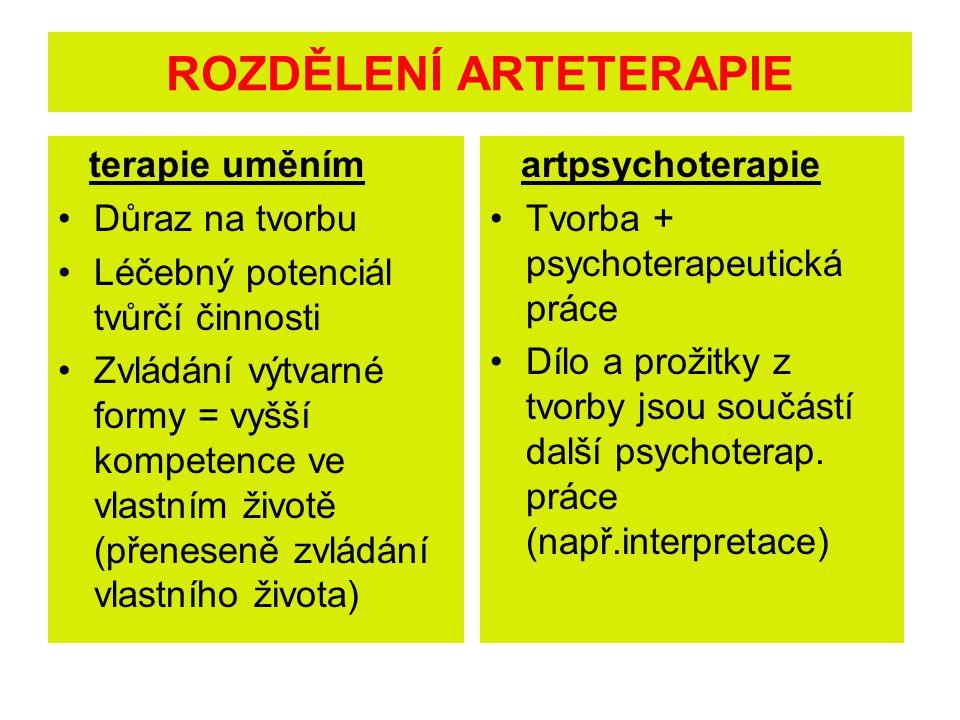 terapie uměním Důraz na tvorbu Léčebný potenciál tvůrčí činnosti Zvládání výtvarné formy = vyšší kompetence ve vlastním životě (přeneseně zvládání vlastního života) artpsychoterapie Tvorba + psychoterapeutická práce Dílo a prožitky z tvorby jsou součástí další psychoterap.