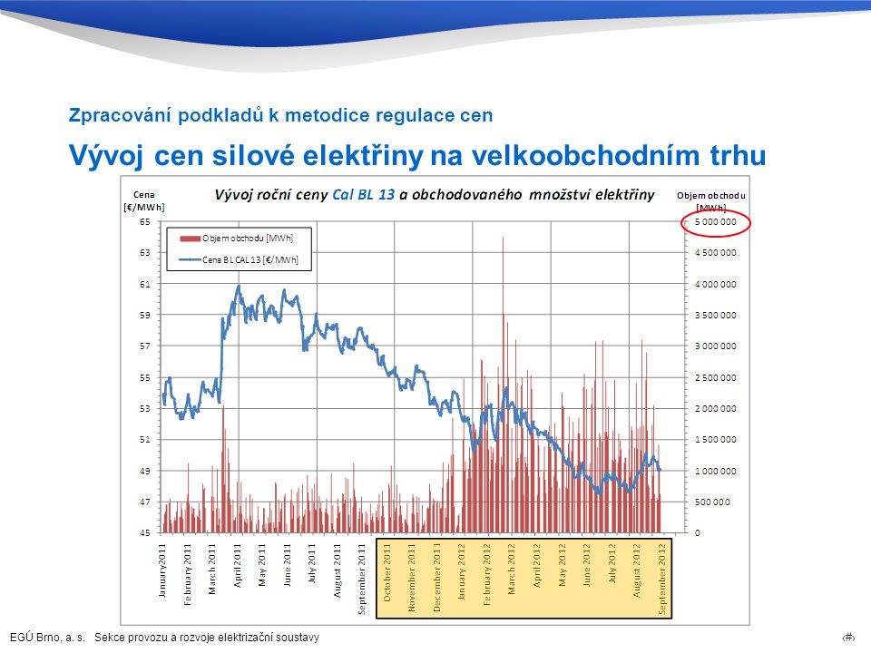 EGÚ Brno, a. s. Sekce provozu a rozvoje elektrizační soustavy 11 Vývoj cen silové elektřiny na velkoobchodním trhu Zpracování podkladů k metodice regu