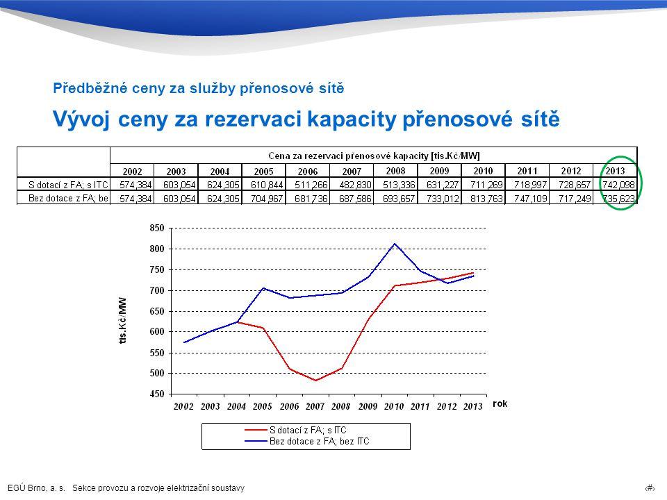 EGÚ Brno, a. s. Sekce provozu a rozvoje elektrizační soustavy 19 Vývoj ceny za rezervaci kapacity přenosové sítě Předběžné ceny za služby přenosové sí