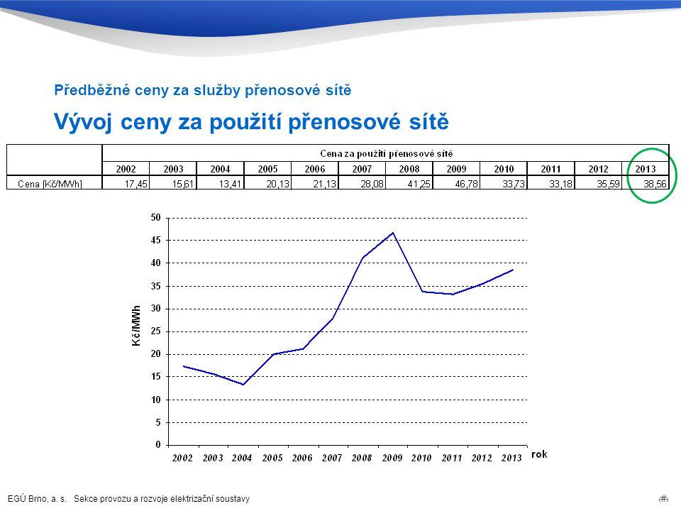 EGÚ Brno, a. s. Sekce provozu a rozvoje elektrizační soustavy 21 Vývoj ceny za použití přenosové sítě Předběžné ceny za služby přenosové sítě