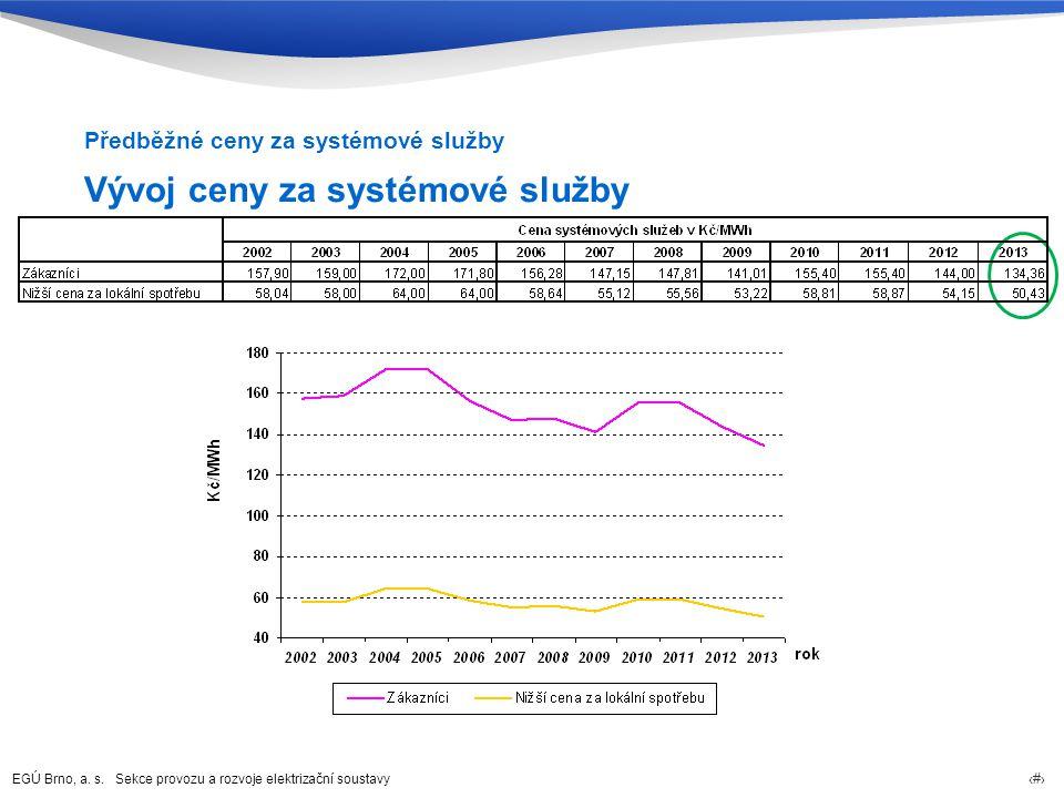 EGÚ Brno, a. s. Sekce provozu a rozvoje elektrizační soustavy 24 Vývoj ceny za systémové služby Předběžné ceny za systémové služby