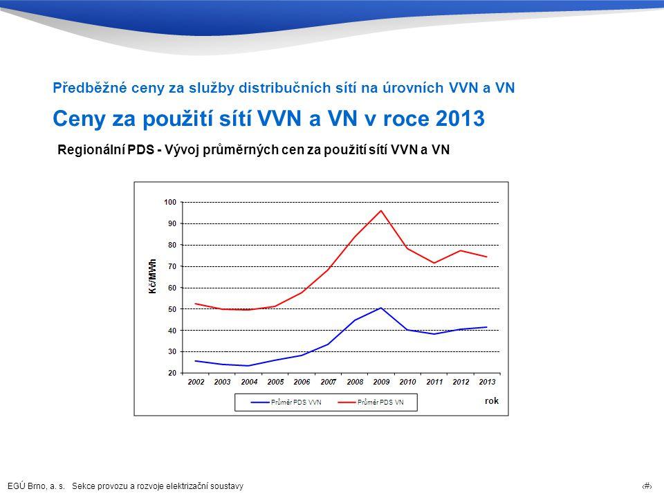 EGÚ Brno, a. s. Sekce provozu a rozvoje elektrizační soustavy 30 Ceny za použití sítí VVN a VN v roce 2013 Předběžné ceny za služby distribučních sítí