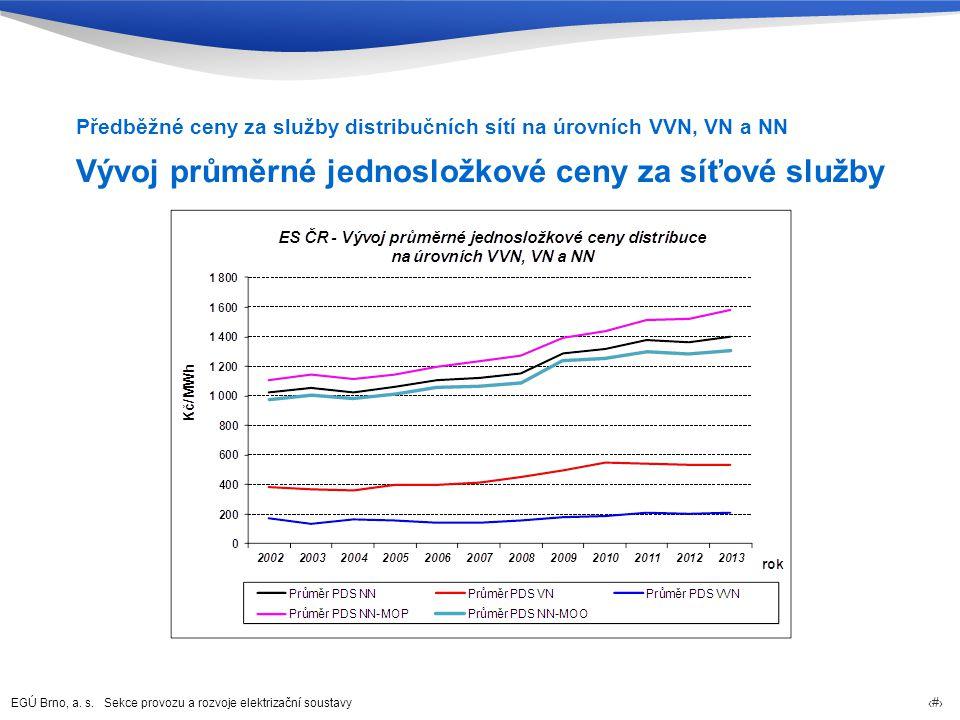 EGÚ Brno, a. s. Sekce provozu a rozvoje elektrizační soustavy 32 Vývoj průměrné jednosložkové ceny za síťové služby Předběžné ceny za služby distribuč