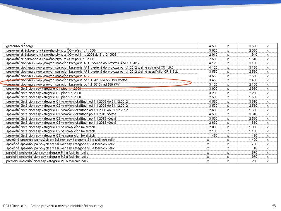 EGÚ Brno, a. s. Sekce provozu a rozvoje elektrizační soustavy 36