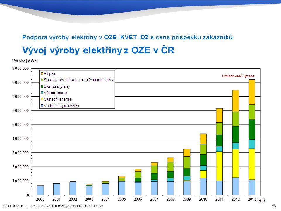 EGÚ Brno, a. s. Sekce provozu a rozvoje elektrizační soustavy 38 Vývoj výroby elektřiny z OZE v ČR Podpora výroby elektřiny v OZE–KVET–DZ a cena přísp