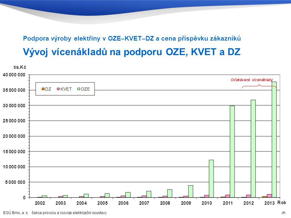 EGÚ Brno, a. s. Sekce provozu a rozvoje elektrizační soustavy 39 Vývoj vícenákladů na podporu OZE, KVET a DZ Podpora výroby elektřiny v OZE–KVET–DZ a