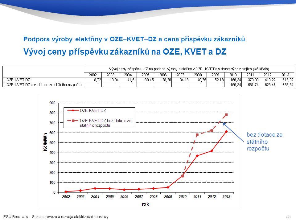 EGÚ Brno, a. s. Sekce provozu a rozvoje elektrizační soustavy 43 Vývoj ceny příspěvku zákazníků na OZE, KVET a DZ Podpora výroby elektřiny v OZE–KVET–