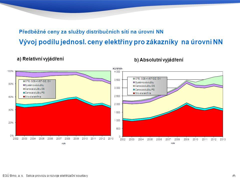 EGÚ Brno, a. s. Sekce provozu a rozvoje elektrizační soustavy 50 Předběžné ceny za služby distribučních sítí na úrovni NN Vývoj podílu jednosl. ceny e