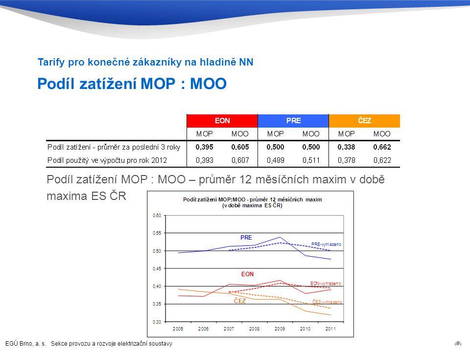 EGÚ Brno, a. s. Sekce provozu a rozvoje elektrizační soustavy 54 Podíl zatížení MOP : MOO Podíl zatížení MOP : MOO – průměr 12 měsíčních maxim v době