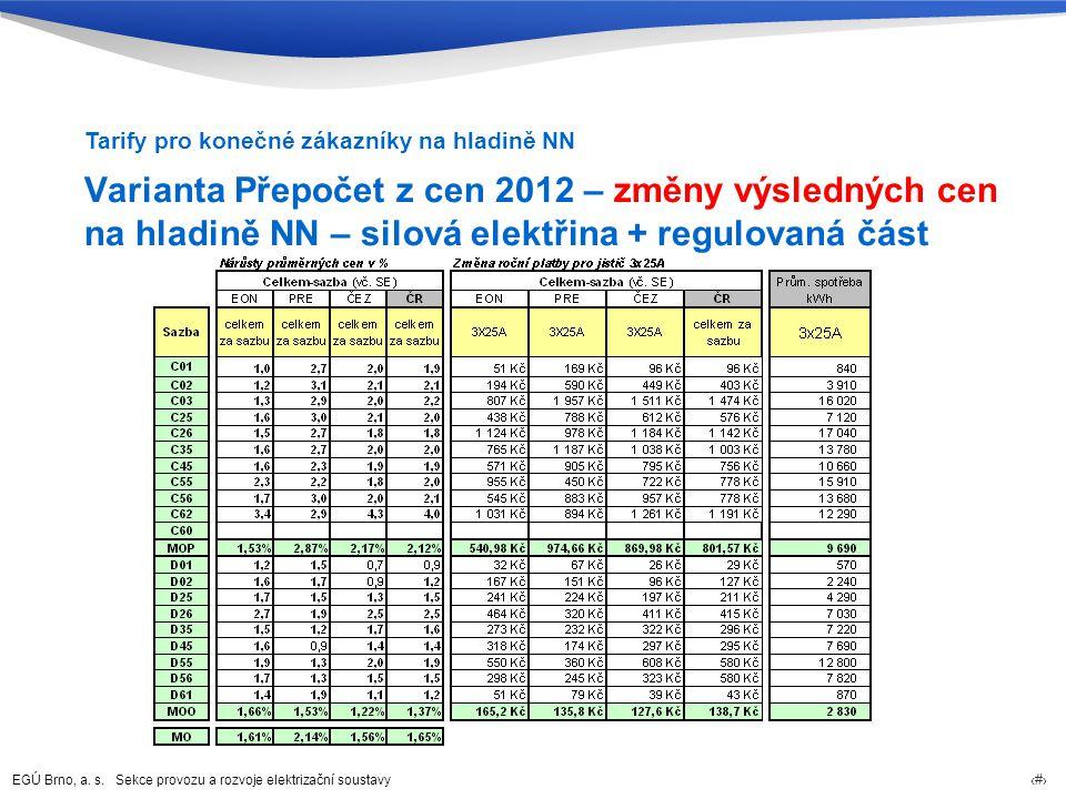 EGÚ Brno, a. s. Sekce provozu a rozvoje elektrizační soustavy 55 Varianta Přepočet z cen 2012 – změny výsledných cen na hladině NN – silová elektřina