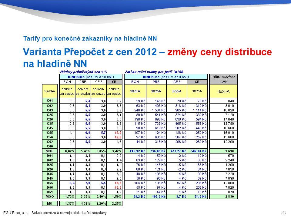 EGÚ Brno, a. s. Sekce provozu a rozvoje elektrizační soustavy 56 Varianta Přepočet z cen 2012 – změny ceny distribuce na hladině NN Tarify pro konečné