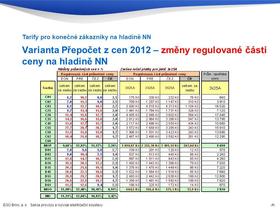 EGÚ Brno, a. s. Sekce provozu a rozvoje elektrizační soustavy 57 Varianta Přepočet z cen 2012 – změny regulované části ceny na hladině NN Tarify pro k