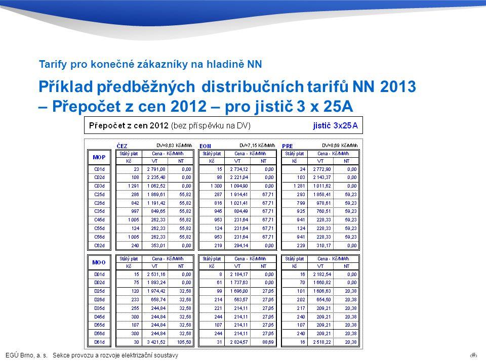EGÚ Brno, a. s. Sekce provozu a rozvoje elektrizační soustavy 58 Příklad předběžných distribučních tarifů NN 2013 – Přepočet z cen 2012 – pro jistič 3