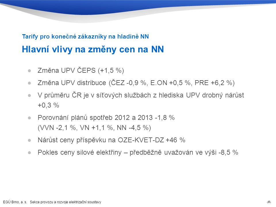 EGÚ Brno, a. s. Sekce provozu a rozvoje elektrizační soustavy 59 Hlavní vlivy na změny cen na NN ●Změna UPV ČEPS (+1,5 %) ●Změna UPV distribuce (ČEZ -