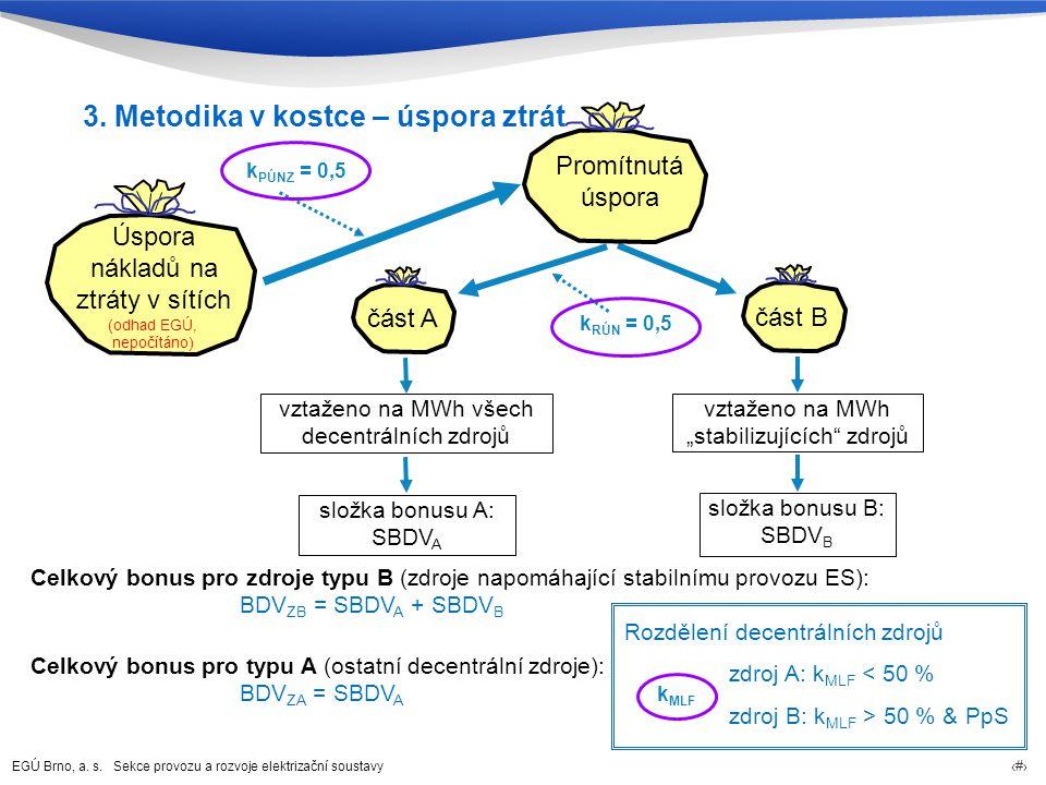EGÚ Brno, a. s. Sekce provozu a rozvoje elektrizační soustavy 68 Úspora nákladů na ztráty v sítích část A vztaženo na MWh všech decentrálních zdrojů k