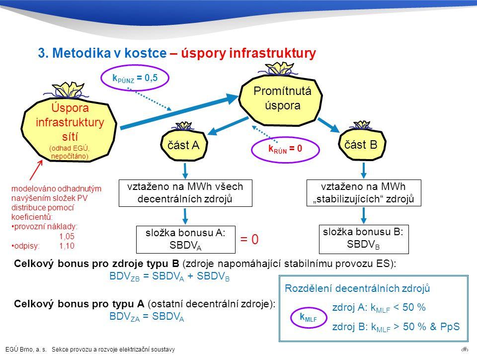 EGÚ Brno, a. s. Sekce provozu a rozvoje elektrizační soustavy 69 Úspora infrastruktury sítí část A vztaženo na MWh všech decentrálních zdrojů k PÚNZ =