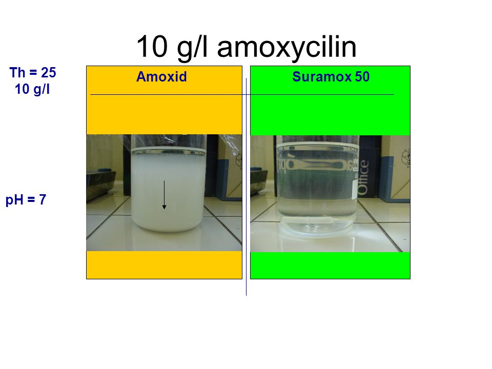10 g/l amoxycilin Th = 25 10 g/l AmoxidSuramox 50 pH = 7