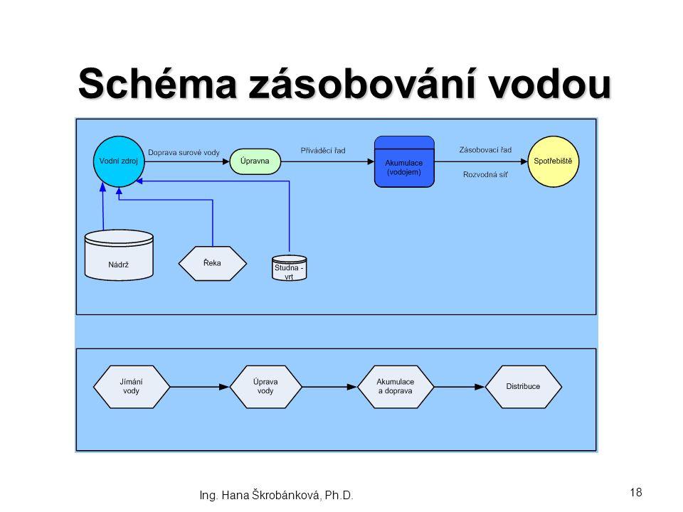 Schéma zásobování vodou Ing. Hana Škrobánková, Ph.D. 18
