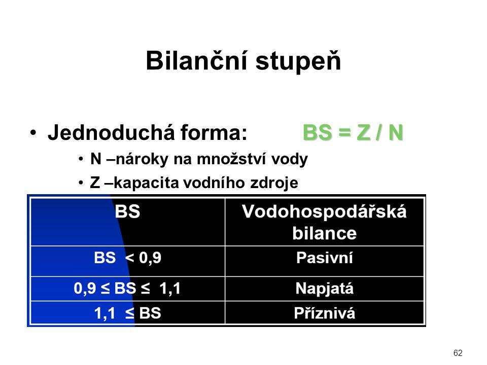 Bilanční stupeň BS = Z / NJednoduchá forma: BS = Z / N N –nároky na množství vody Z –kapacita vodního zdroje 62