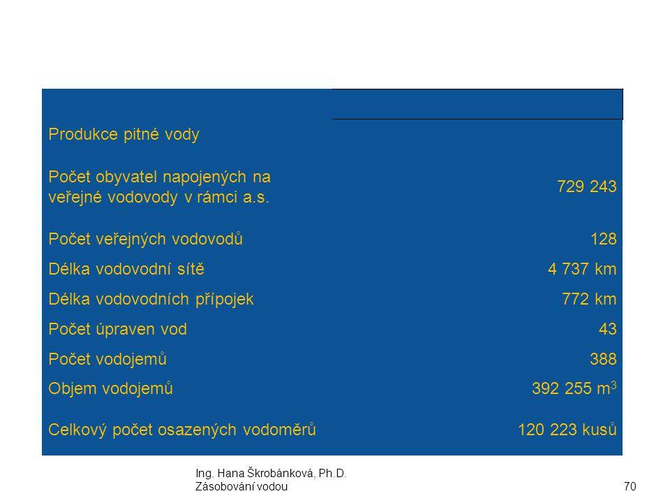 Ing. Hana Škrobánková, Ph.D. Zásobování vodou70 Produkce pitné vody Počet obyvatel napojených na veřejné vodovody v rámci a.s. 729 243 Počet veřejných