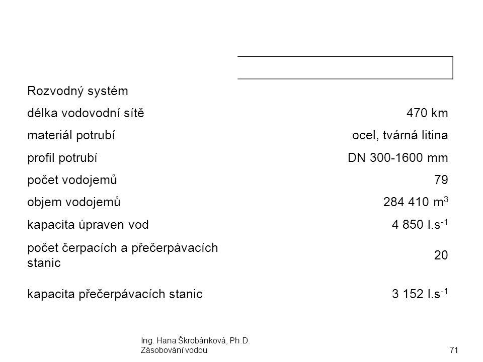 Ing. Hana Škrobánková, Ph.D. Zásobování vodou71 Rozvodný systém délka vodovodní sítě470 km materiál potrubíocel, tvárná litina profil potrubíDN 300-16