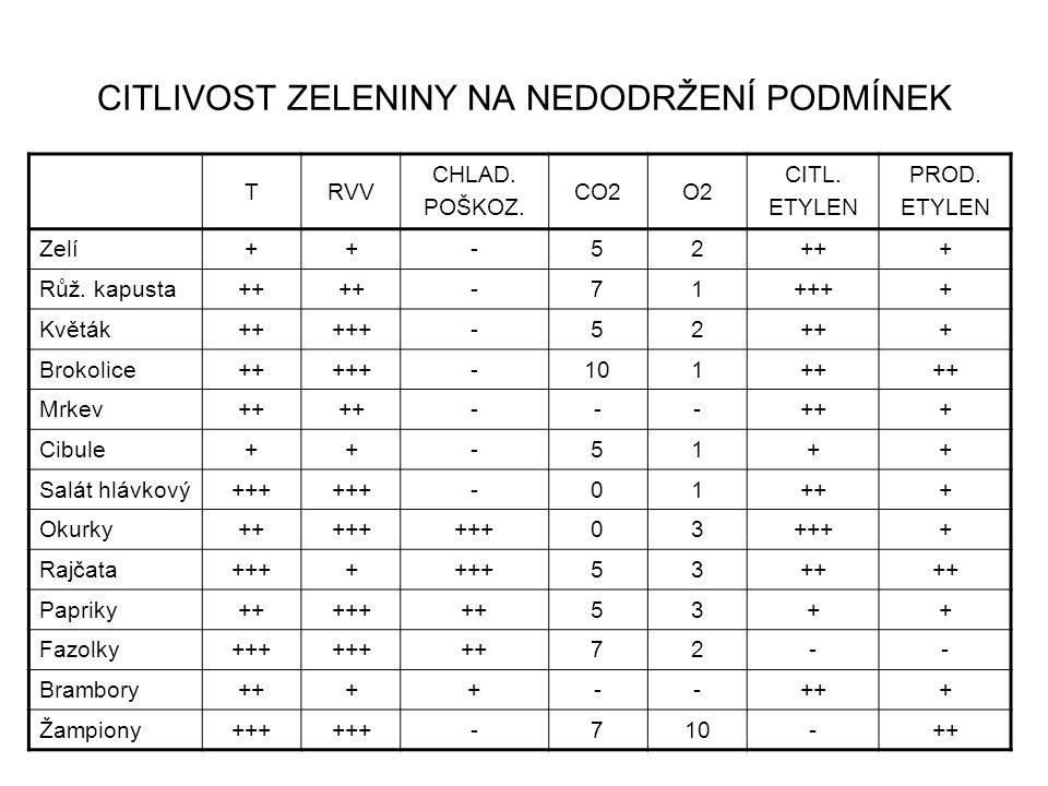 CITLIVOST ZELENINY NA NEDODRŽENÍ PODMÍNEK TRVV CHLAD. POŠKOZ. CO2O2 CITL. ETYLEN PROD. ETYLEN Zelí++-52+++ Růž. kapusta++ -71++++ Květák+++++-52+++ Br