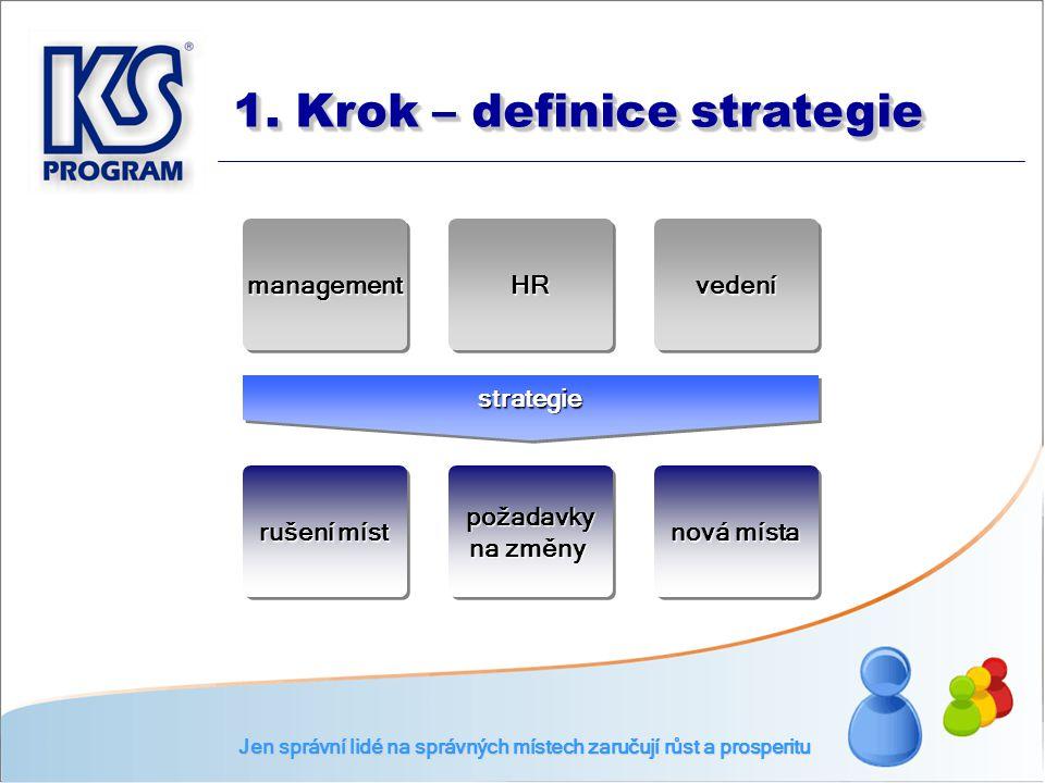 1. Krok – definice strategie managementmanagementHRHRvedenívedení strategiestrategie rušení míst požadavky na změny požadavky nová místa