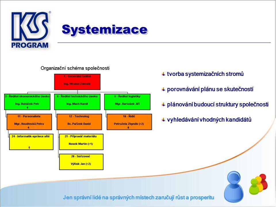 tvorba systemizačních stromů porovnávání plánu se skutečností plánování budoucí struktury společnosti vyhledávání vhodných kandidátů Jen správní lidé