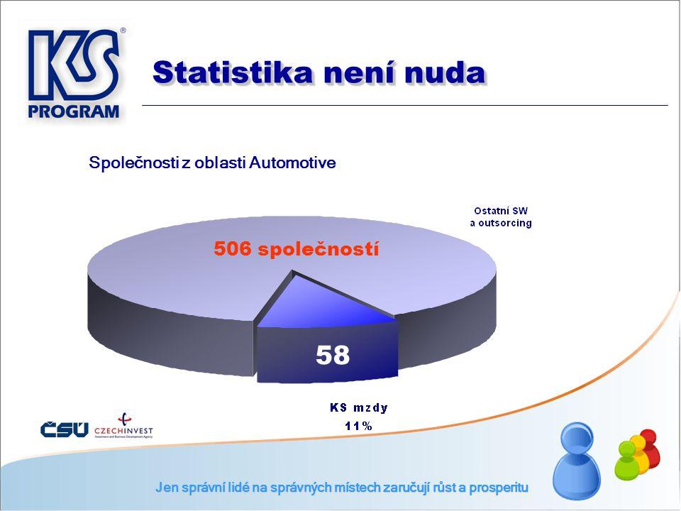 Společnosti z oblasti Automotive 58 506 společností Jen správní lidé na správných místech zaručují růst a prosperitu Statistika není nuda