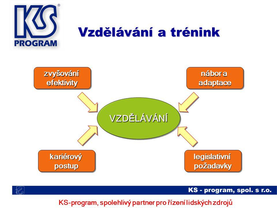 Vzdělávání a trénink KS-program, spolehlivý partner pro řízení lidských zdrojů VZDĚLÁVÁNÍVZDĚLÁVÁNÍ nábor a adaptace adaptace kariérovýpostupkariérovýpostuplegislativnípožadavkylegislativnípožadavky zvyšováníefektivityzvyšováníefektivity