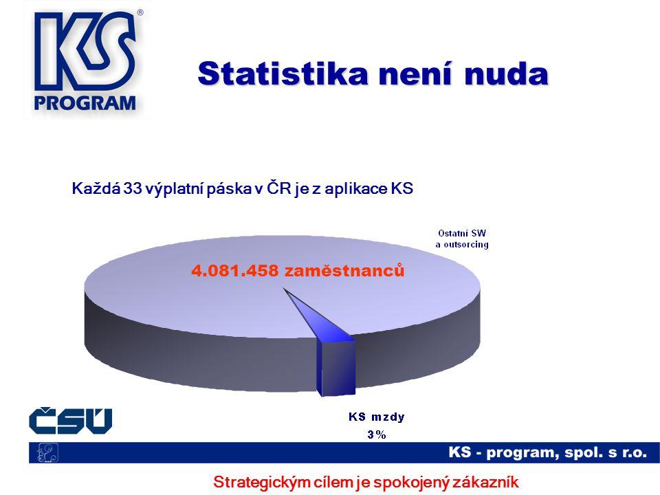 Statistika není nuda Strategickým cílem je spokojený zákazník 4.081.458 zaměstnanců Každá 33 výplatní páska v ČR je z aplikace KS