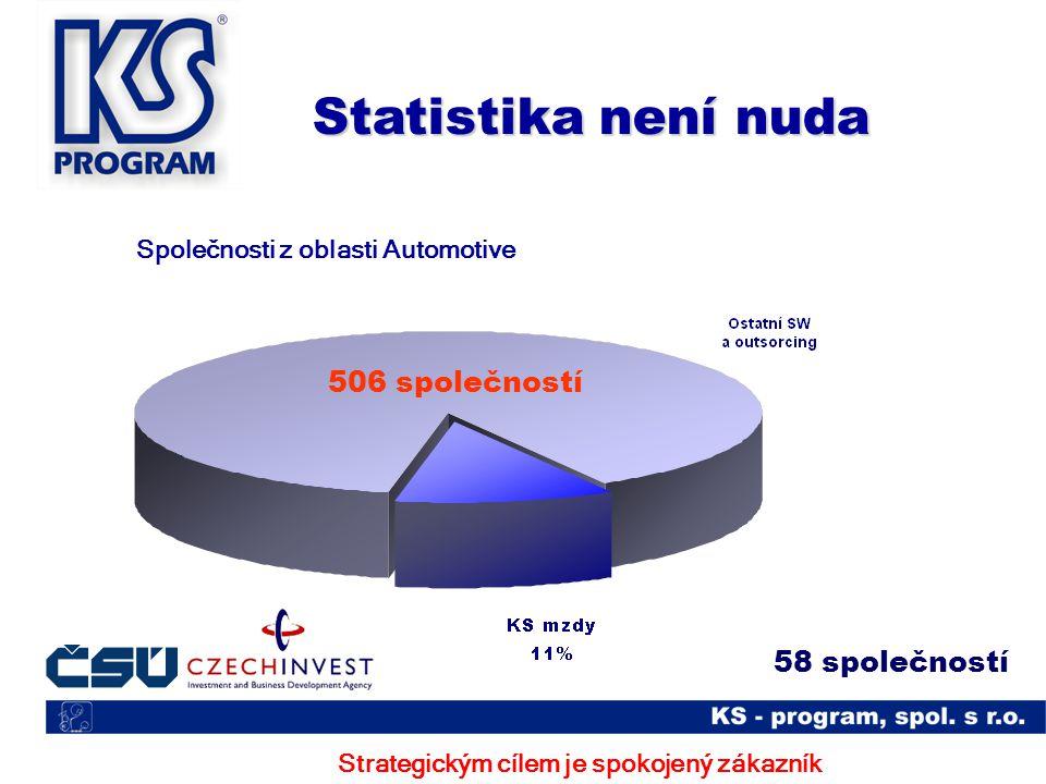 Bezpečnost, stabilita, záruka legislativní správnosti Máte to potvrzeno… ČSN EN ISO 9001 : 2001 Standard ISVS pro náležitosti životního cyklu Standard ISVS pro informační systémy v oblasti personální a platové