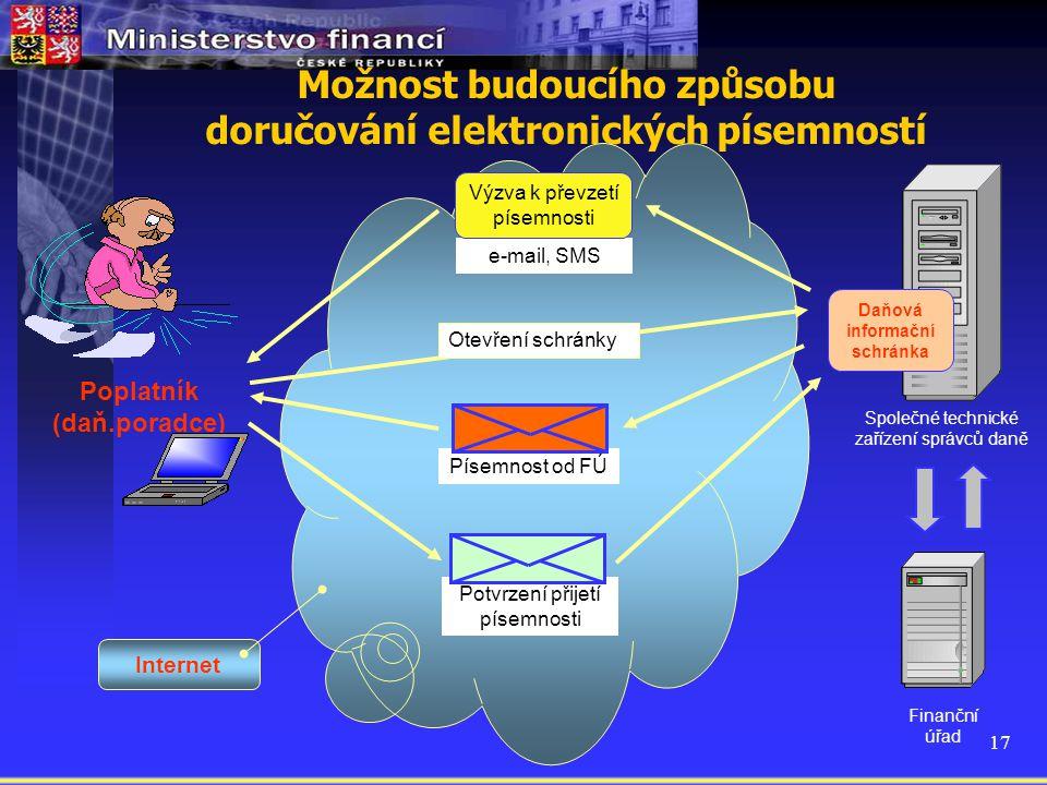 17 Internet Možnost budoucího způsobu doručování elektronických písemností Potvrzení přijetí písemnosti Společné technické zařízení správců daně Finan