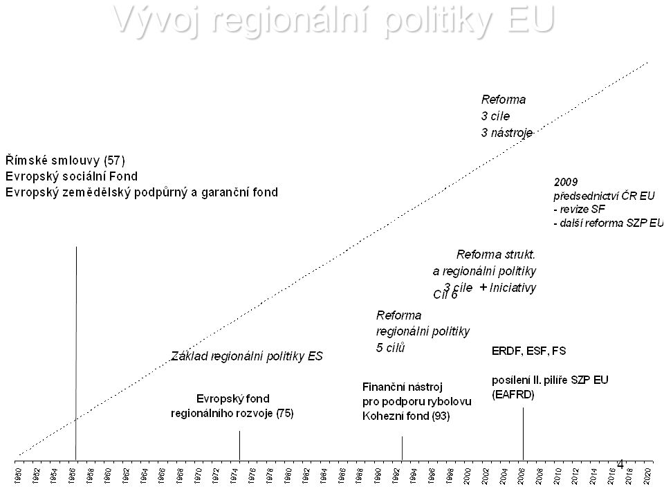4 Vývoj regionální politiky EU