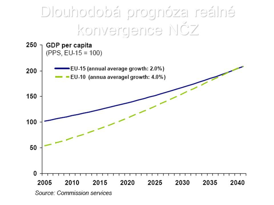 Dlouhodobá prognóza reálné konvergence NČZ