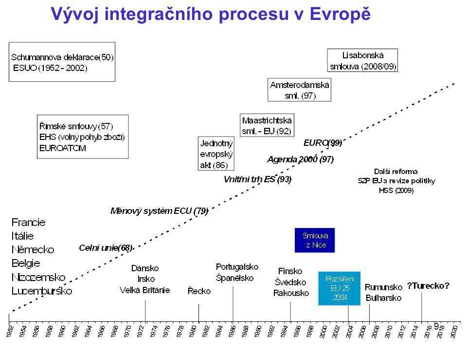 9 Vývoj integračního procesu v Evropě