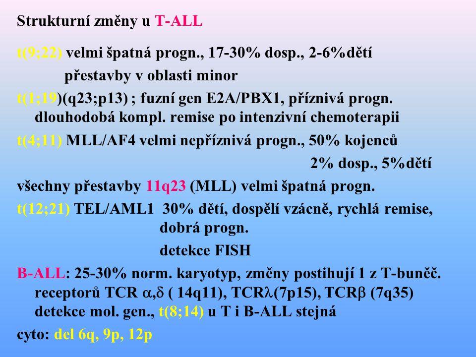 Strukturní změny u T-ALL t(9;22) velmi špatná progn., 17-30% dosp., 2-6%dětí přestavby v oblasti minor t(1;19)(q23;p13) ; fuzní gen E2A/PBX1, příznivá