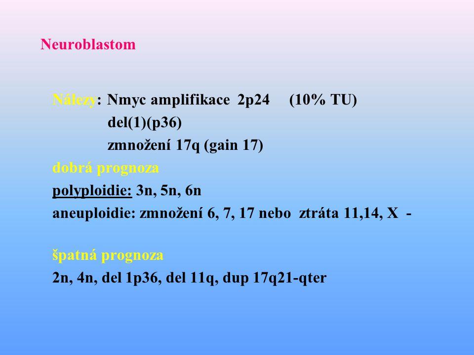 Neuroblastom Nálezy: Nmyc amplifikace 2p24(10% TU) del(1)(p36) zmnožení 17q (gain 17) dobrá prognoza polyploidie: 3n, 5n, 6n aneuploidie: zmnožení 6,