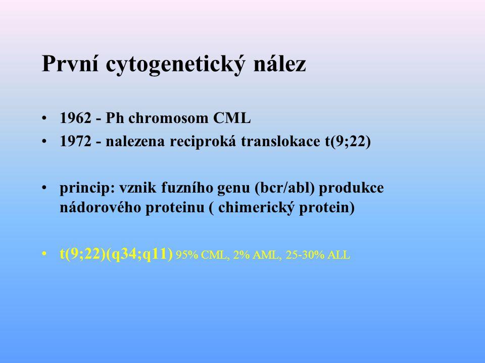 První cytogenetický nález 1962 - Ph chromosom CML 1972 - nalezena reciproká translokace t(9;22) princip: vznik fuzního genu (bcr/abl) produkce nádorov