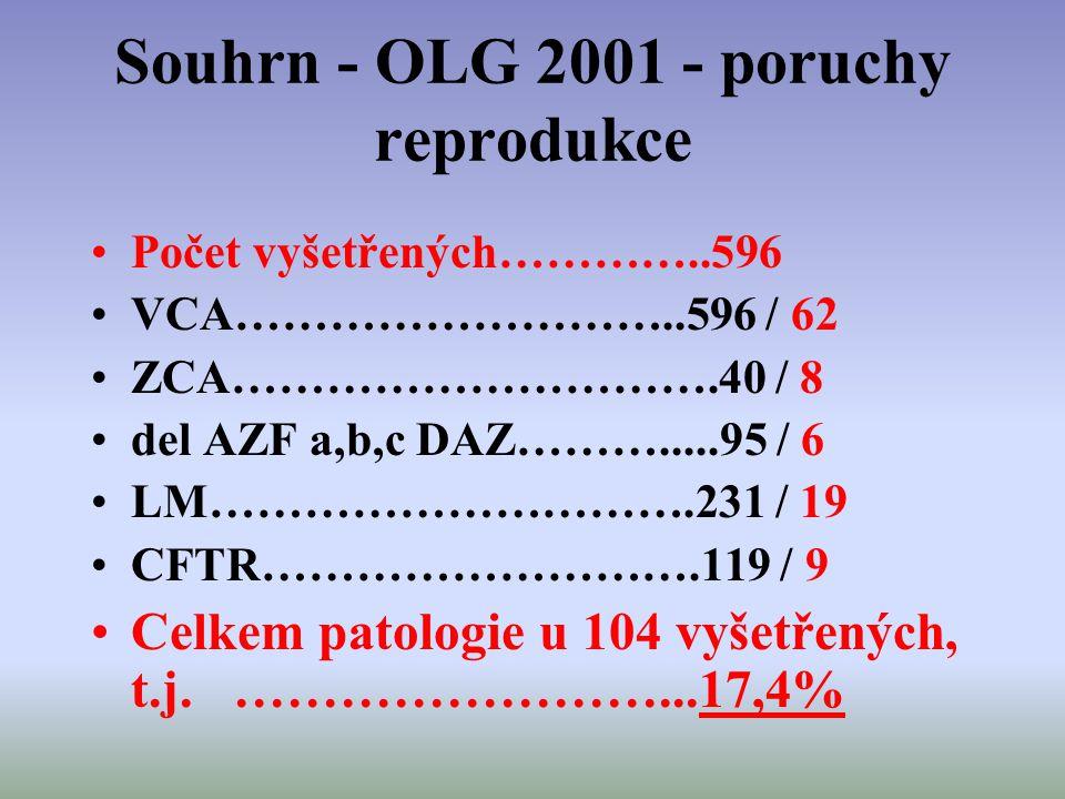 Souhrn - OLG 2001 - poruchy reprodukce Počet vyšetřených…………..596 VCA………………………..596 / 62 ZCA………………………….40 / 8 del AZF a,b,c DAZ……….....95 / 6 LM………………