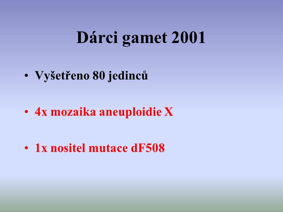 Dárci gamet 2001 Vyšetřeno 80 jedinců 4x mozaika aneuploidie X 1x nositel mutace dF508