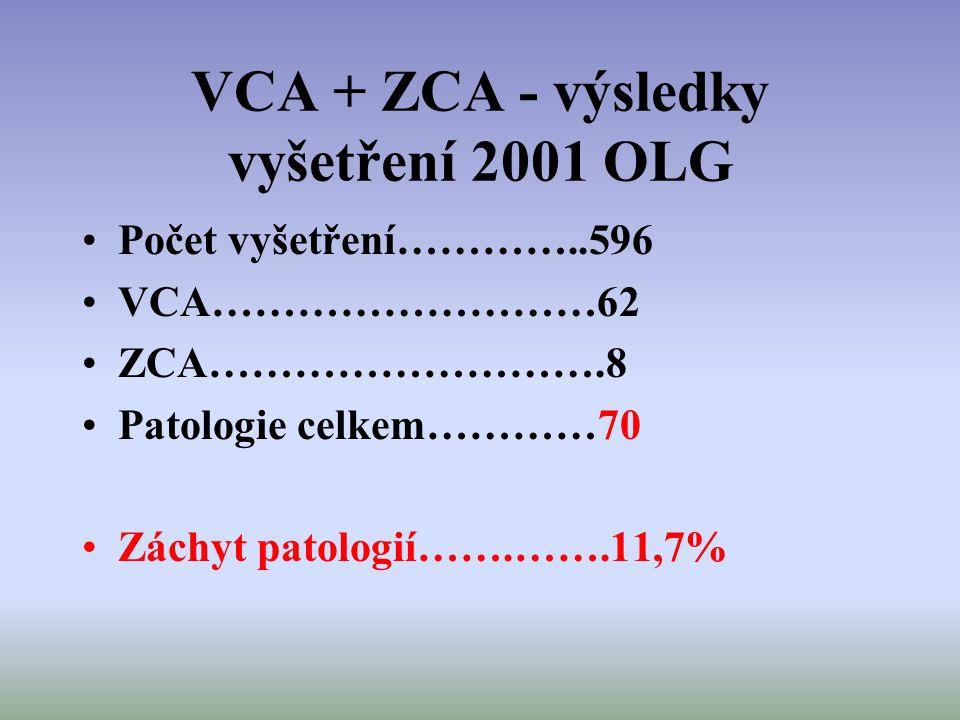 VCA + ZCA - výsledky vyšetření 2001 OLG Počet vyšetření…………..596 VCA………………………62 ZCA……………………….8 Patologie celkem…………70 Záchyt patologií…….…….11,7%
